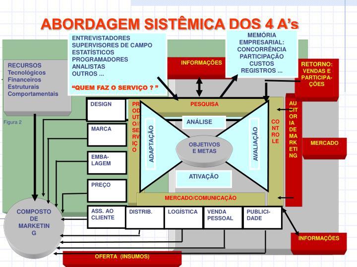 ABORDAGEM SISTÊMICA DOS 4 A's