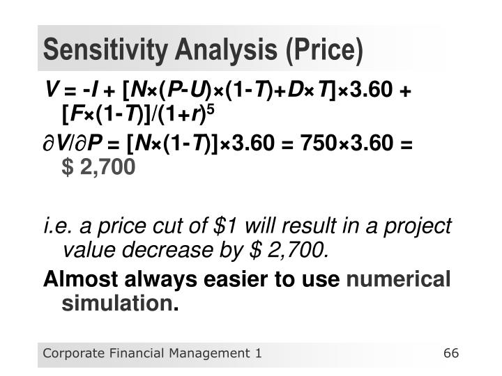 Sensitivity Analysis (Price)