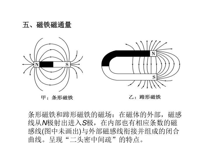 五、磁铁磁通量