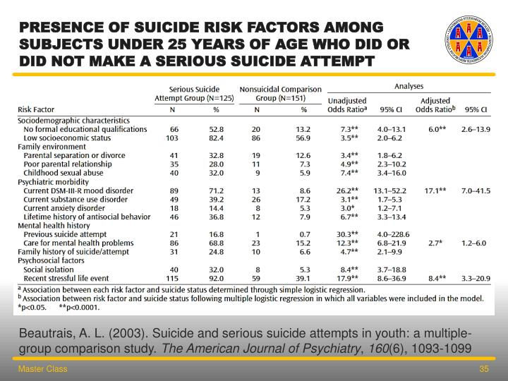 Presence of Suicide Risk Factors Among Subjects Under 25 Years of Age Who Did or Did Not Make a Serious Suicide Attempt