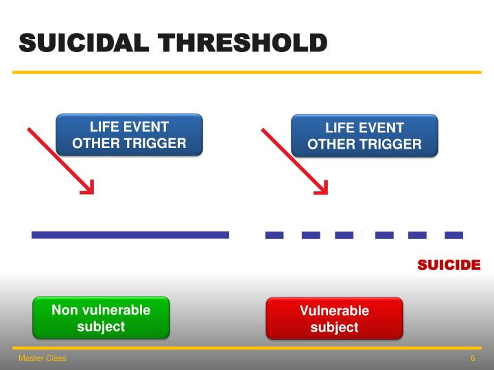 Suicidal threshold