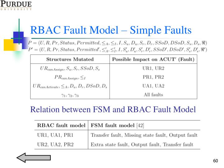RBAC Fault Model – Simple Faults
