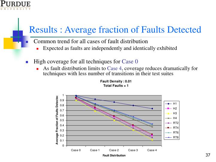 Results : Average fraction of Faults Detected