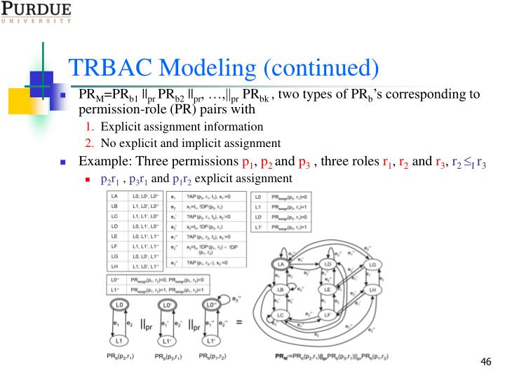 TRBAC Modeling (continued)