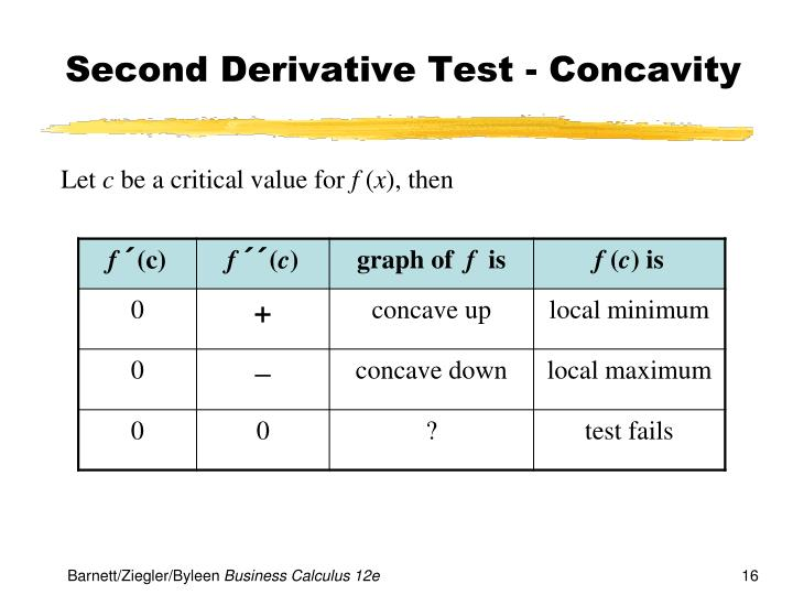 Second Derivative Test - Concavity