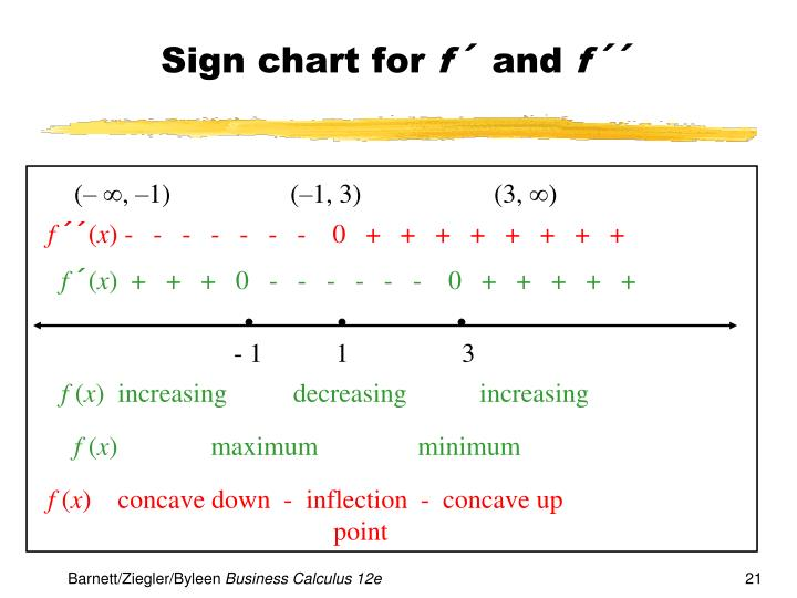 Sign chart for
