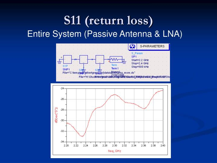 S11 (return loss)