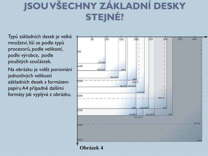 Jsou všechny základní desky stejné?