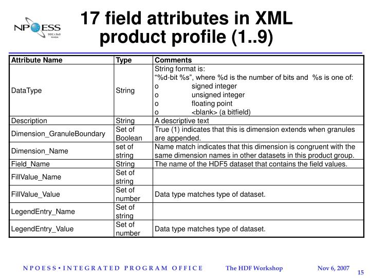 17 field attributes in XML product profile (1..9)