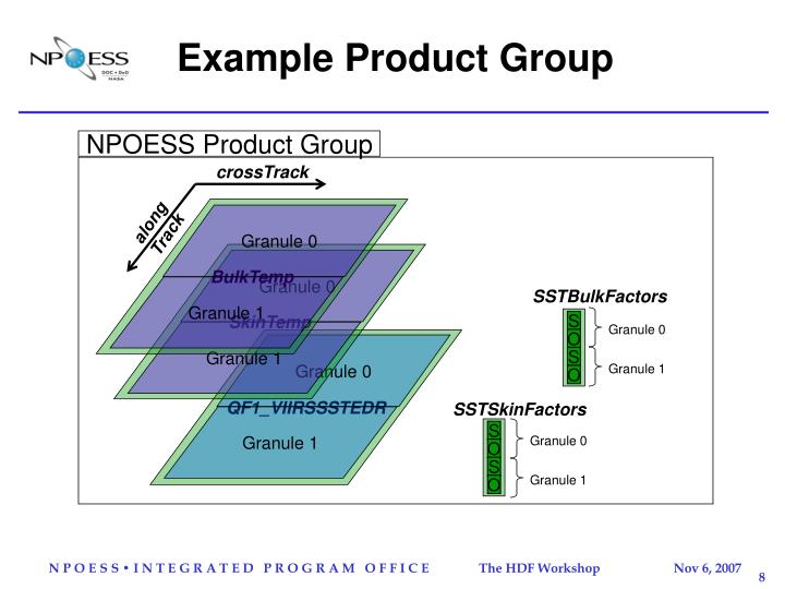 NPOESS Product Group