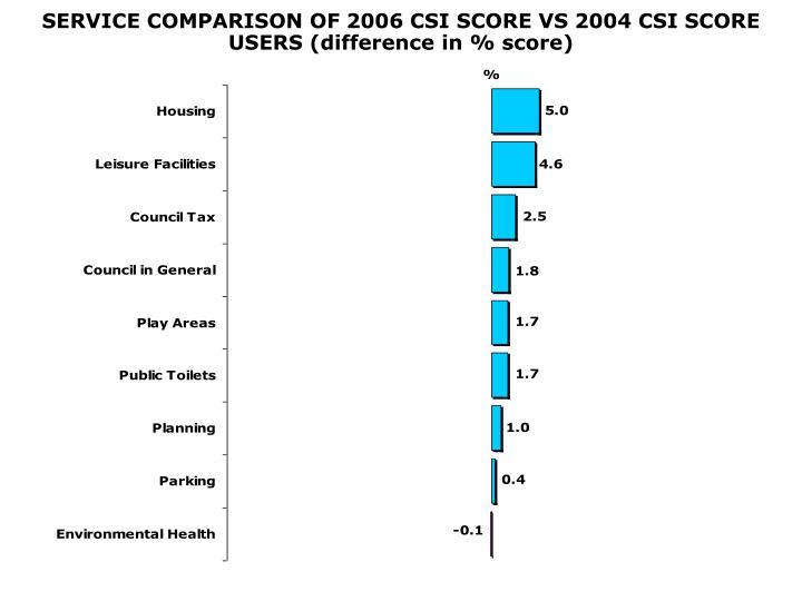 SERVICE COMPARISON OF 2006 CSI SCORE VS 2004 CSI SCORE