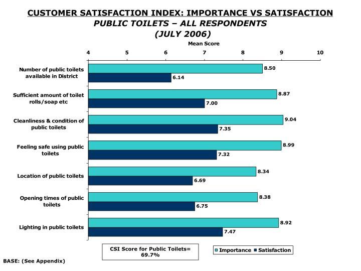 CSI Score for Public Toilets= 69.7%