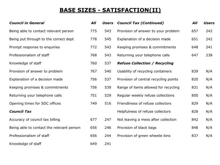 BASE SIZES - SATISFACTION(II)