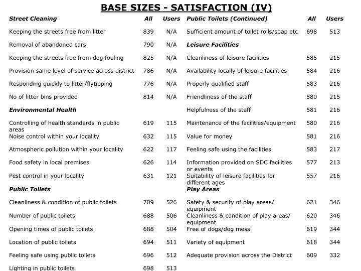 BASE SIZES - SATISFACTION (IV)