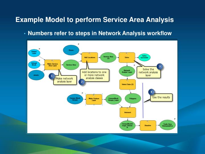 Example Model to perform Service Area Analysis