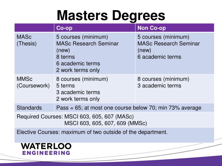 Masters Degrees