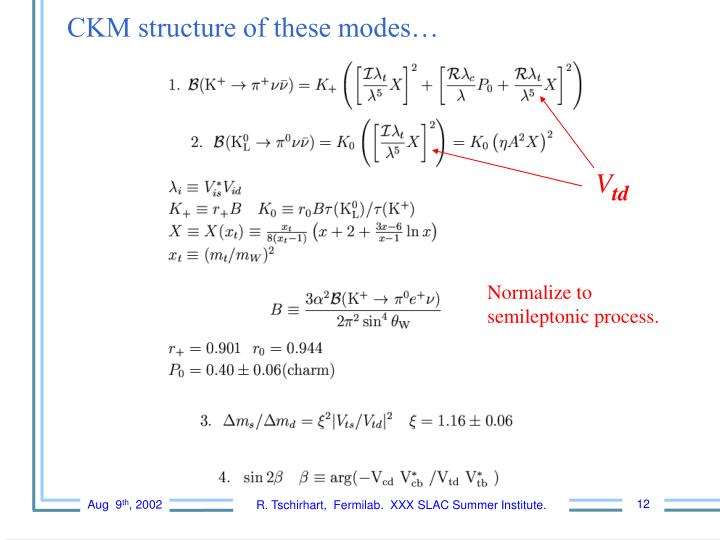 CKM structure of these modes…