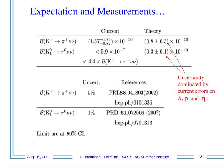 Expectation and Measurements…