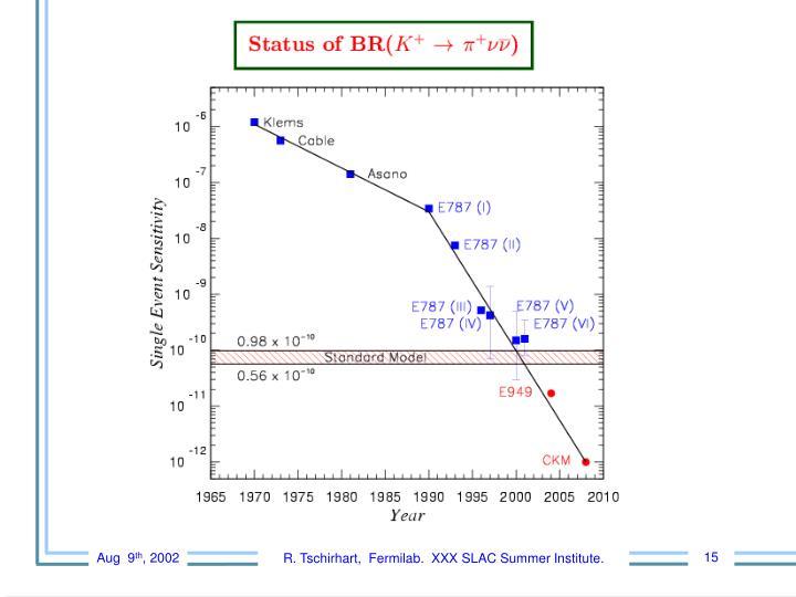 R. Tschirhart,  Fermilab.  XXX SLAC Summer Institute.