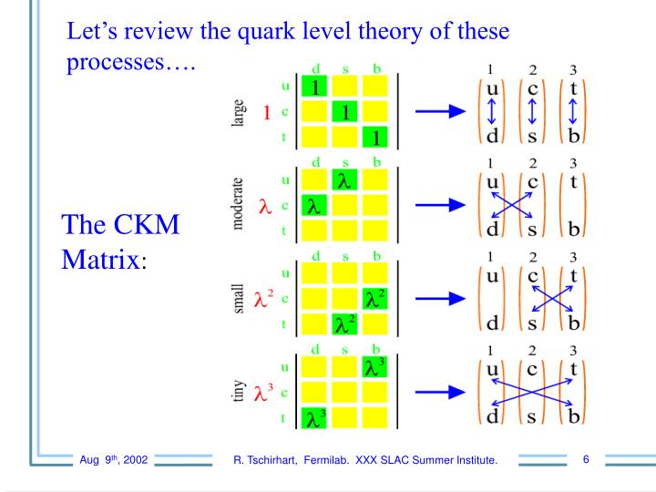 Let's review the quark level theory of these processes….