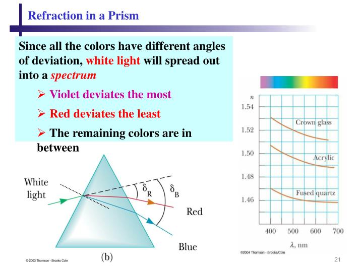 Refraction in a Prism