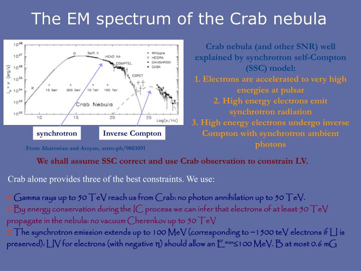 The EM spectrum of the Crab nebula