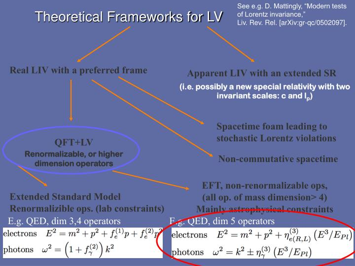 "See e.g. D. Mattingly, ""Modern tests of Lorentz invariance,"""