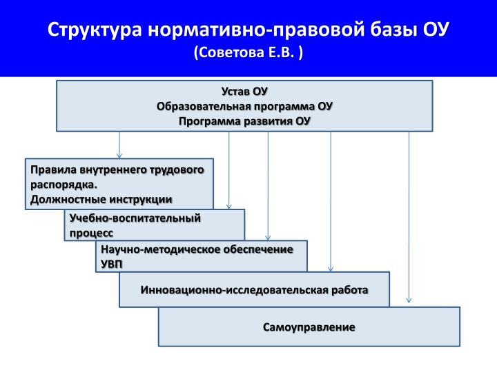 Структура нормативно-правовой базы ОУ