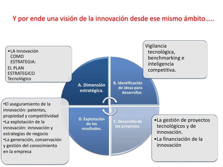 LA Innovación COMO ESTRATEGIA: