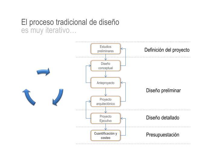 El proceso tradicional de diseño