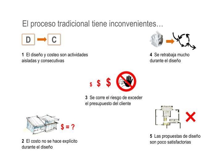 El proceso tradicional tiene inconvenientes…