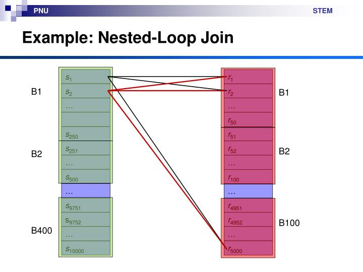 Example: Nested-Loop Join