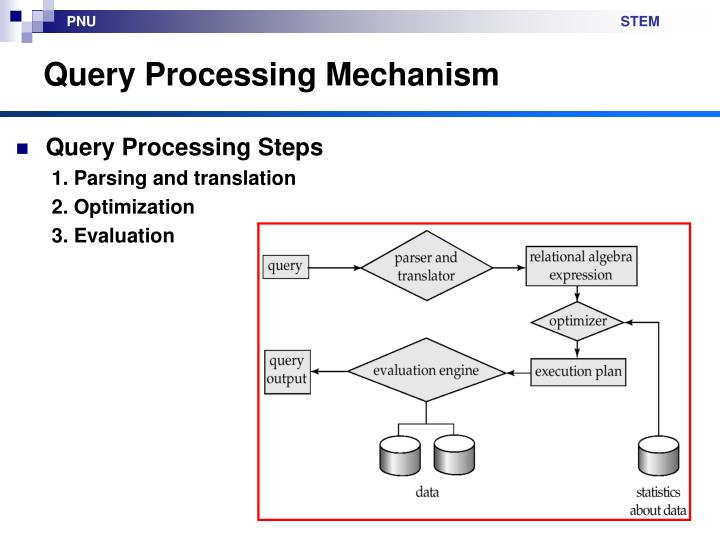 Query Processing Mechanism