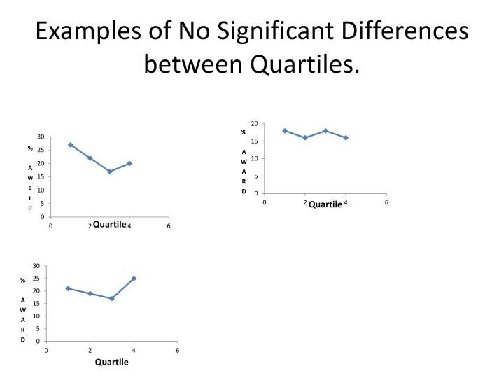 Examples of No Significant Differences between Quartiles.