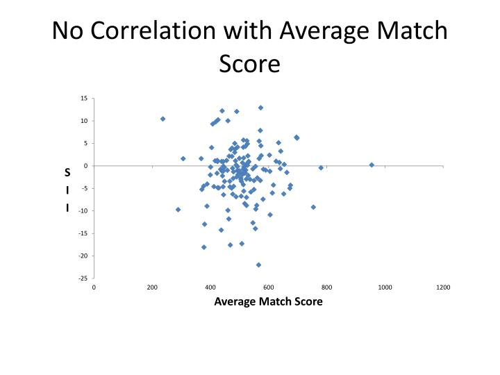No Correlation with Average Match Score