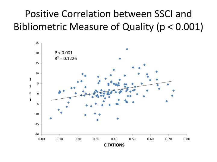 Positive Correlation between SSCI and Bibliometric Measure of Quality (p < 0.001)