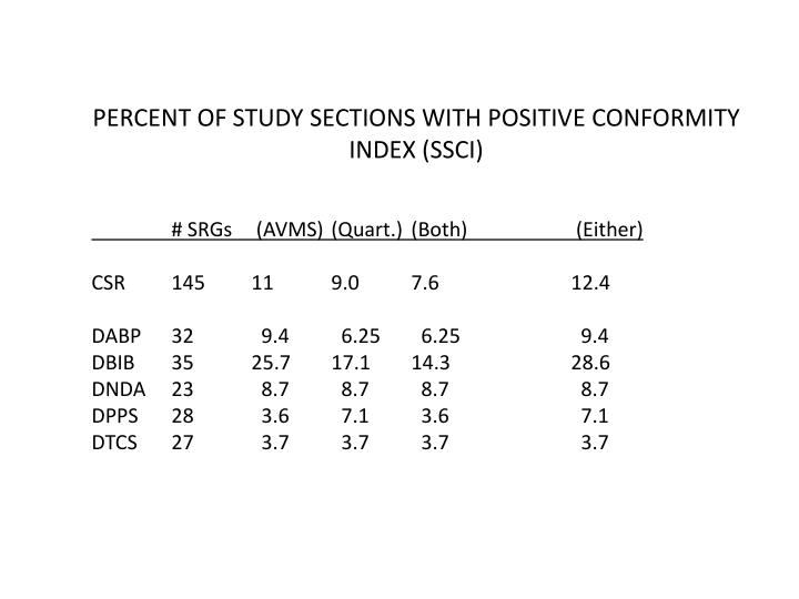 PERCENT OF STUDY SECTIONS WITH POSITIVE CONFORMITY  INDEX (SSCI)
