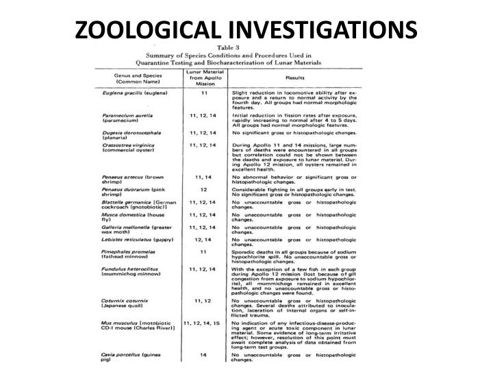 ZOOLOGICAL INVESTIGATIONS