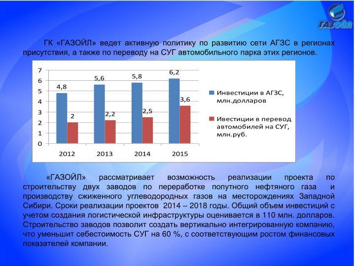 ГК «ГАЗОЙЛ» ведет активную политику по развитию сети АГЗС в регионах присутствия, а также по переводу на СУГ автомобильного парка этих регионов.