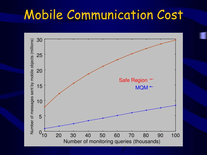 Mobile Communication Cost
