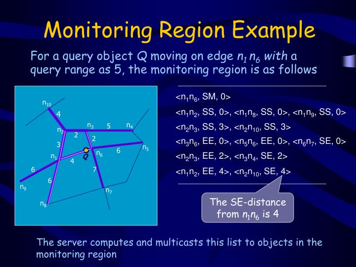 Monitoring Region Example
