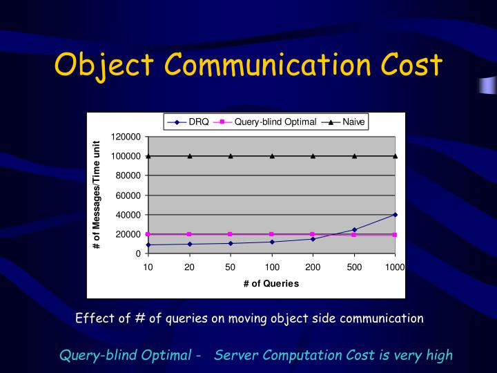 Object Communication Cost