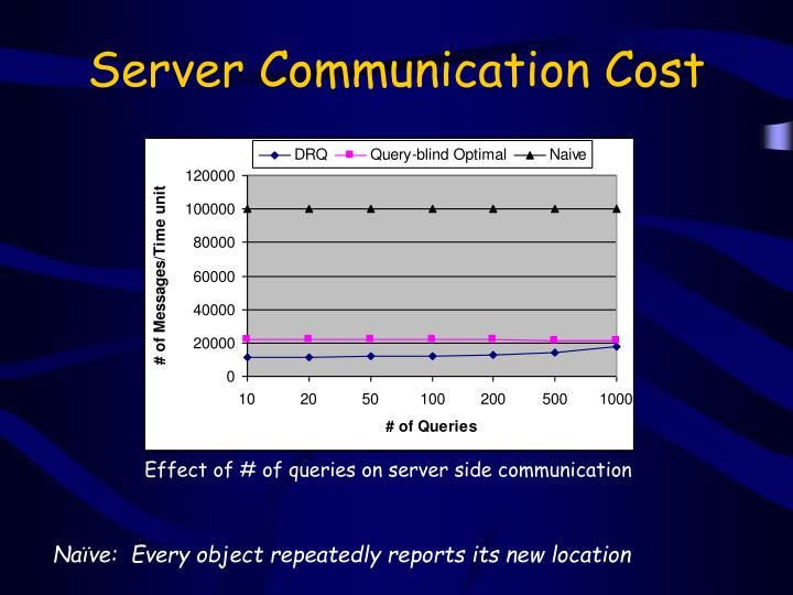 Server Communication Cost