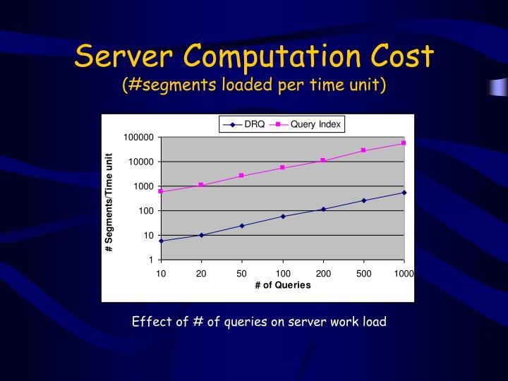 Server Computation Cost