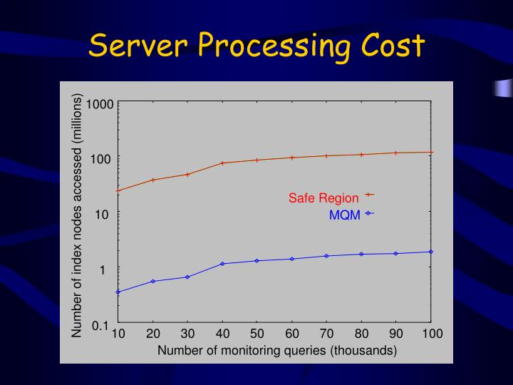 Server Processing Cost
