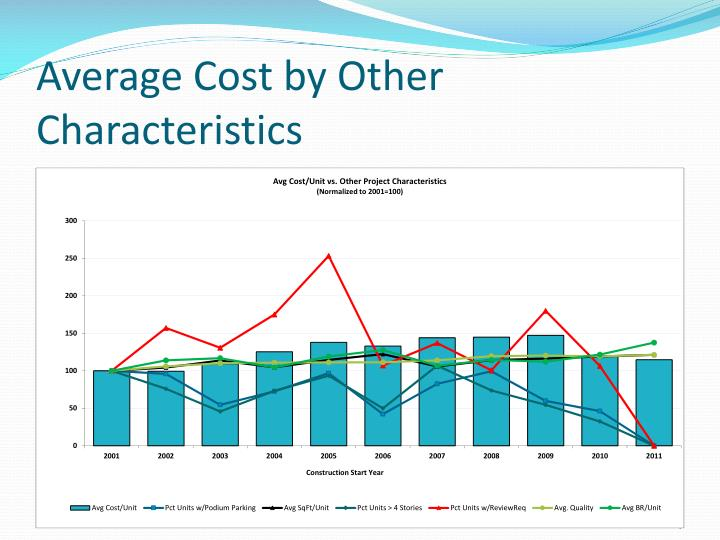 Average Cost by Other Characteristics