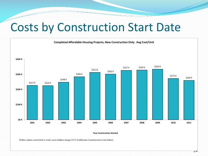 Costs by Construction Start Date