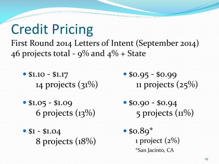 Credit Pricing