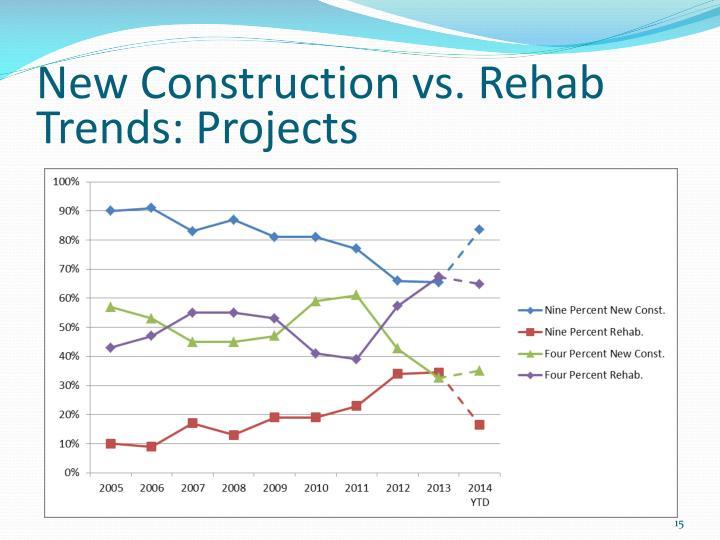 New Construction vs. Rehab