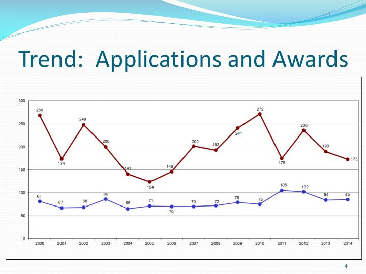 Trend:  Applications and Awards